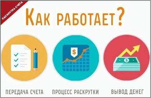 Доверительное управление счетом букмекерской конторе